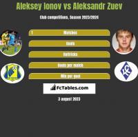 Aleksiej Jonow vs Aleksandr Zuev h2h player stats