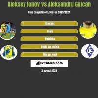Aleksey Ionov vs Aleksandru Gatcan h2h player stats