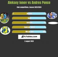Aleksey Ionov vs Andres Ponce h2h player stats