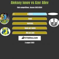 Aleksiej Jonow vs Azer Aliev h2h player stats