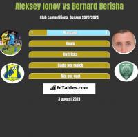 Aleksey Ionov vs Bernard Berisha h2h player stats