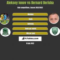 Aleksiej Jonow vs Bernard Berisha h2h player stats