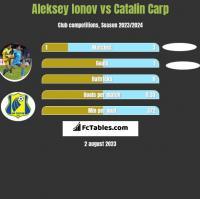 Aleksiej Jonow vs Catalin Carp h2h player stats