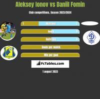 Aleksiej Jonow vs Daniil Fomin h2h player stats