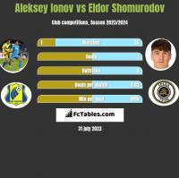 Aleksey Ionov vs Eldor Shomurodov h2h player stats