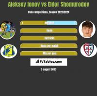 Aleksiej Jonow vs Eldor Shomurodov h2h player stats