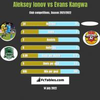Aleksey Ionov vs Evans Kangwa h2h player stats