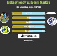 Aleksey Ionov vs Evgeni Markov h2h player stats