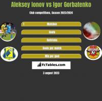 Aleksey Ionov vs Igor Gorbatenko h2h player stats