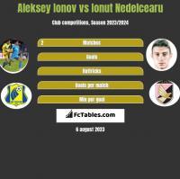 Aleksiej Jonow vs Ionut Nedelcearu h2h player stats