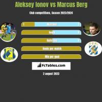 Aleksey Ionov vs Marcus Berg h2h player stats