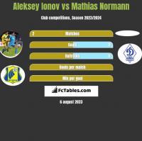 Aleksiej Jonow vs Mathias Normann h2h player stats