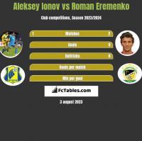 Aleksiej Jonow vs Roman Eremenko h2h player stats
