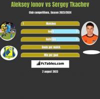 Aleksey Ionov vs Sergey Tkachev h2h player stats