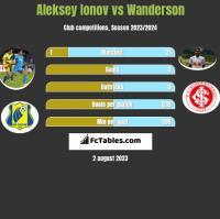 Aleksey Ionov vs Wanderson h2h player stats
