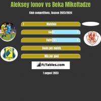 Aleksey Ionov vs Beka Mikeltadze h2h player stats
