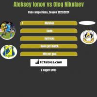 Aleksey Ionov vs Oleg Nikolaev h2h player stats