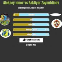 Aleksey Ionov vs Baktiyor Zaynutdinov h2h player stats