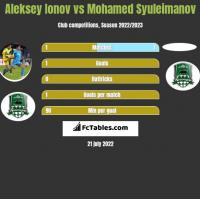 Aleksey Ionov vs Mohamed Syuleimanov h2h player stats