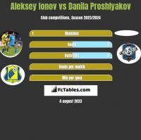 Aleksey Ionov vs Danila Proshlyakov h2h player stats