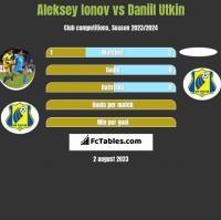 Aleksey Ionov vs Daniil Utkin h2h player stats