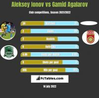 Aleksiej Jonow vs Gamid Agalarov h2h player stats