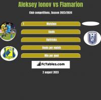 Aleksey Ionov vs Flamarion h2h player stats