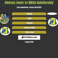 Aleksiej Jonow vs Nikita Kolotievskiy h2h player stats