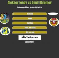 Aleksiej Jonow vs Danil Khromov h2h player stats