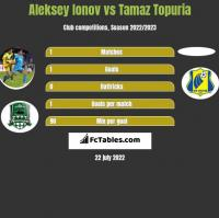 Aleksey Ionov vs Tamaz Topuria h2h player stats