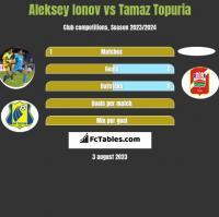 Aleksiej Jonow vs Tamaz Topuria h2h player stats