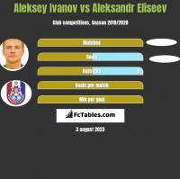 Aleksey Ivanov vs Aleksandr Eliseev h2h player stats