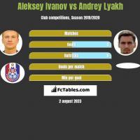 Aleksey Ivanov vs Andrey Lyakh h2h player stats