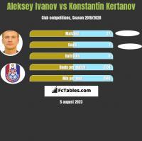 Aleksey Ivanov vs Konstantin Kertanov h2h player stats