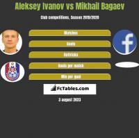 Aleksey Ivanov vs Mikhail Bagaev h2h player stats