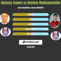 Aleksey Ivanov vs Rustem Mukhametshin h2h player stats