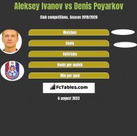 Aleksey Ivanov vs Denis Poyarkov h2h player stats