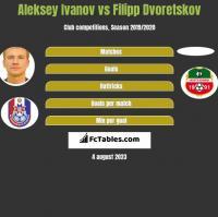 Aleksey Ivanov vs Filipp Dvoretskov h2h player stats