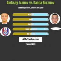 Aleksey Ivanov vs Danila Buranov h2h player stats