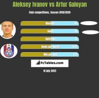 Aleksey Ivanov vs Artur Galoyan h2h player stats