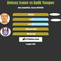 Aleksey Ivanov vs Radik Yusupov h2h player stats