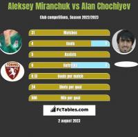 Aleksey Miranchuk vs Alan Chochiyev h2h player stats