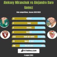 Aleksiej Miranczuk vs Alejandro Daro Gomez h2h player stats