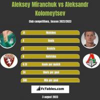 Aleksey Miranchuk vs Aleksandr Kolomeytsev h2h player stats