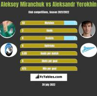 Aleksey Miranchuk vs Aleksandr Yerokhin h2h player stats