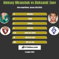 Aleksey Miranchuk vs Aleksandr Zuev h2h player stats
