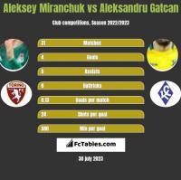 Aleksey Miranchuk vs Aleksandru Gatcan h2h player stats