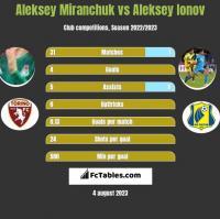 Aleksey Miranchuk vs Aleksey Ionov h2h player stats