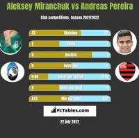 Aleksiej Miranczuk vs Andreas Pereira h2h player stats