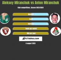 Aleksey Miranchuk vs Anton Miranchuk h2h player stats